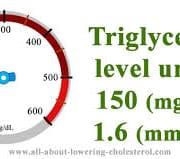 Trigliceride Levels